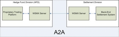 A2A architecture