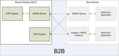 B2B architecture types