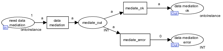 Data Mediation Execution Semantics in WSMX