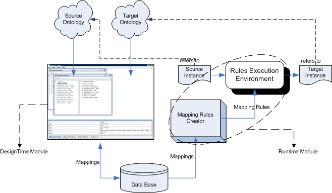 Overview of the Data Mediation Module