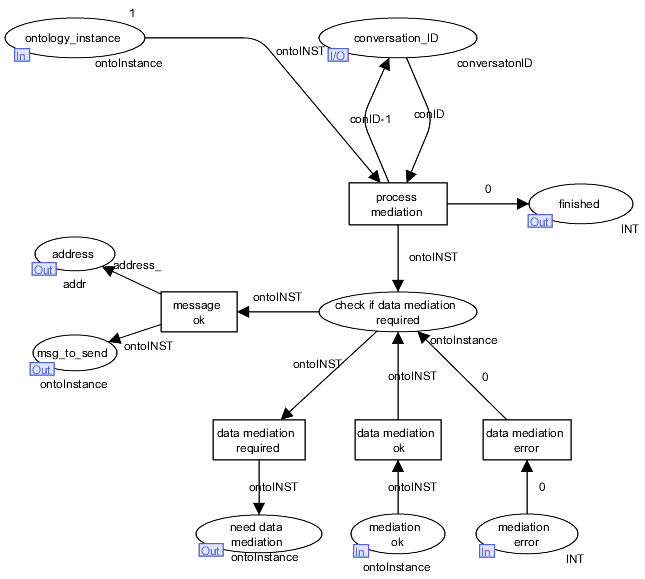 WSMX Process Mediation Execution Semantics