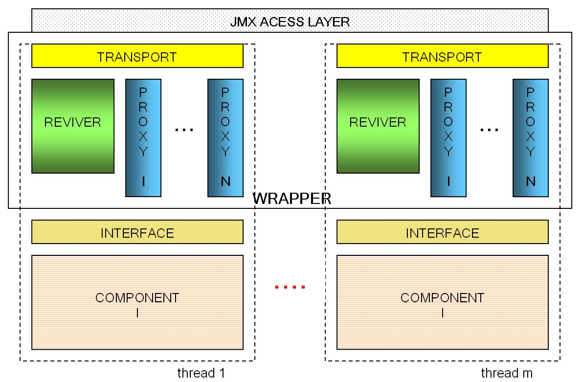 Anatomy of WSMX Components